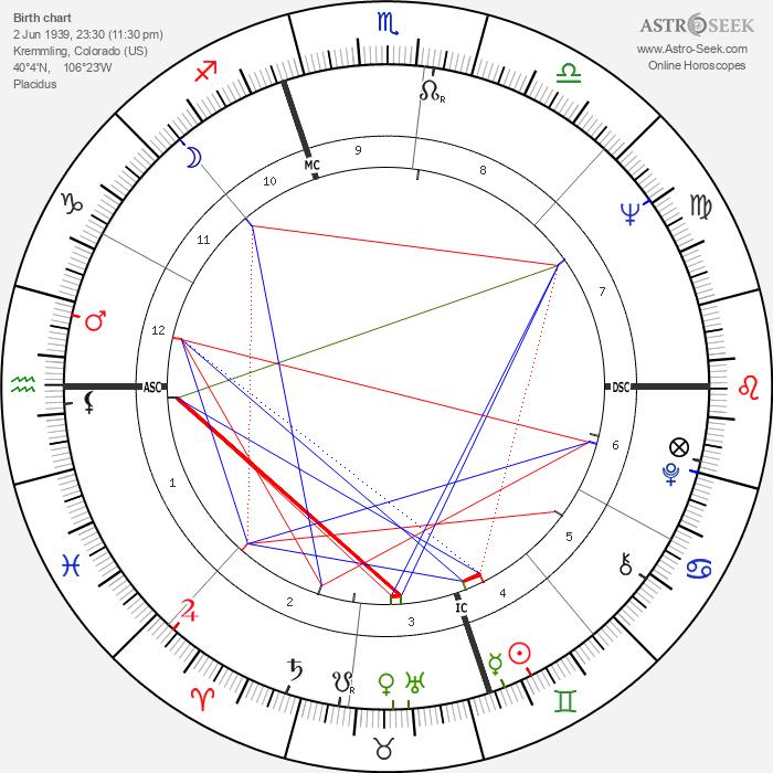 John Schlee - Astrology Natal Birth Chart