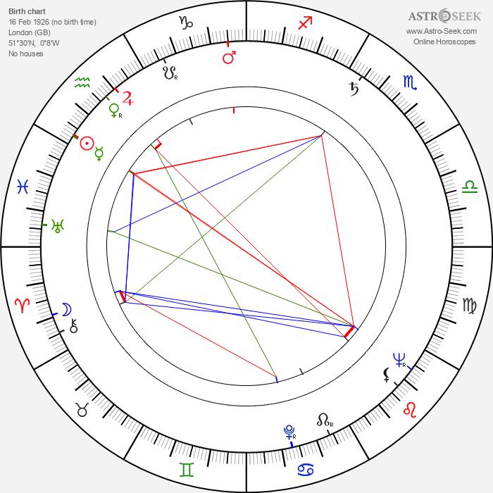 John Schlesinger - Astrology Natal Birth Chart