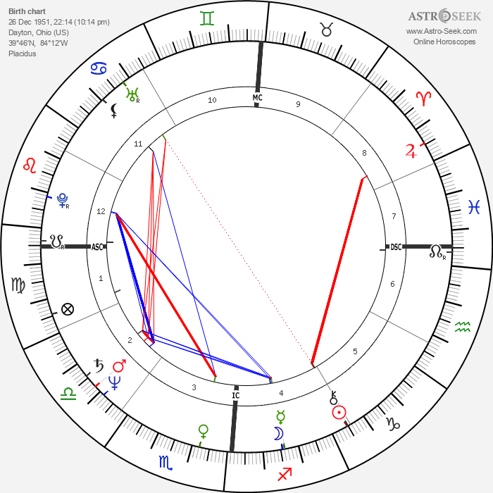 John Scofield - Astrology Natal Birth Chart