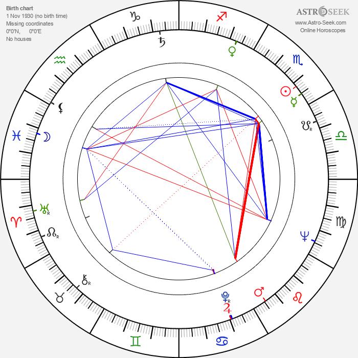 John Scott - Astrology Natal Birth Chart