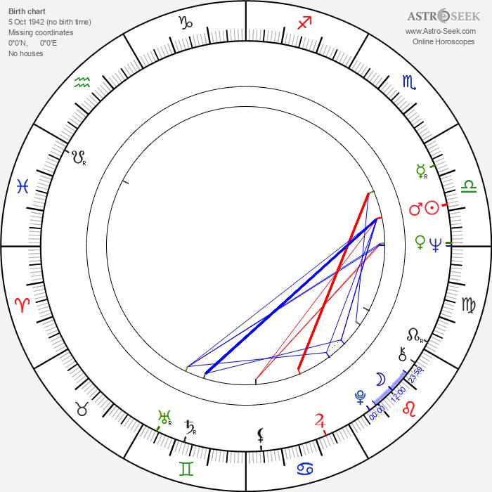 John Seale - Astrology Natal Birth Chart