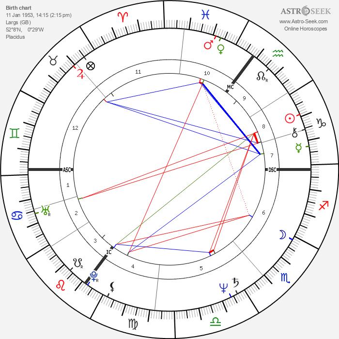 John Sessions - Astrology Natal Birth Chart