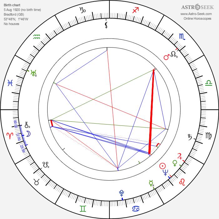 John Sharp - Astrology Natal Birth Chart