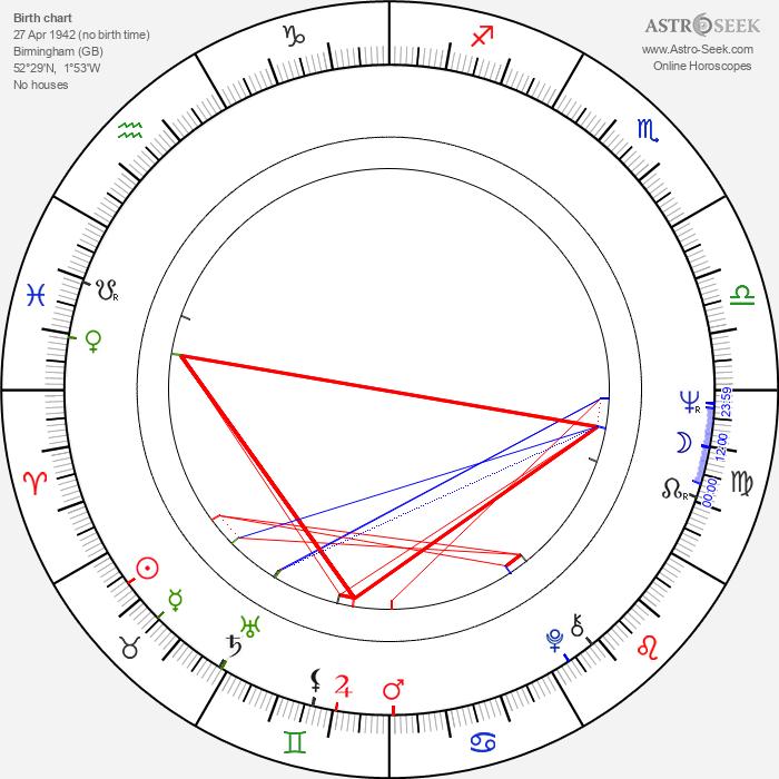 John Shrapnel - Astrology Natal Birth Chart