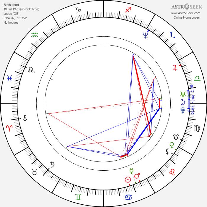 John Simm - Astrology Natal Birth Chart