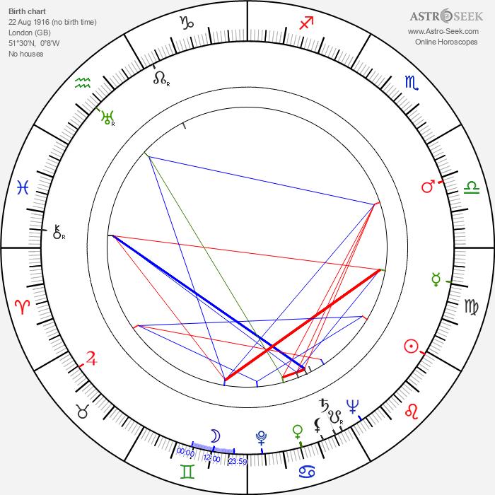 John Slater - Astrology Natal Birth Chart