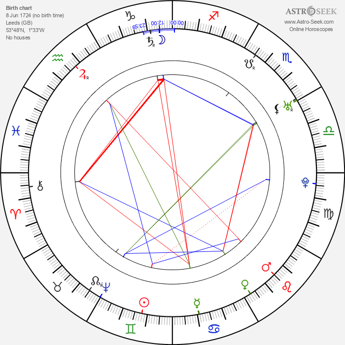 John Smeaton - Astrology Natal Birth Chart