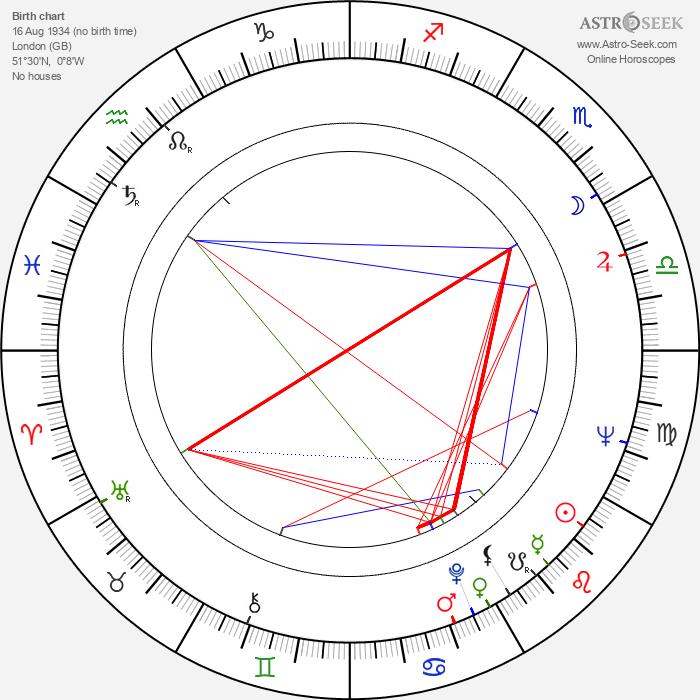 John Standing - Astrology Natal Birth Chart