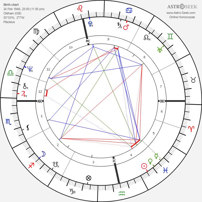 John Stapleton - Astrology Natal Birth Chart