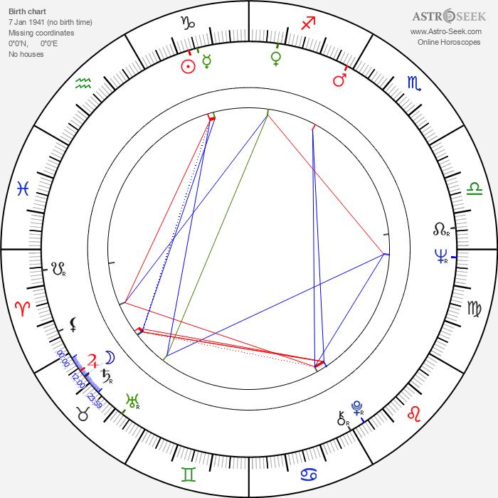 John Steiner - Astrology Natal Birth Chart