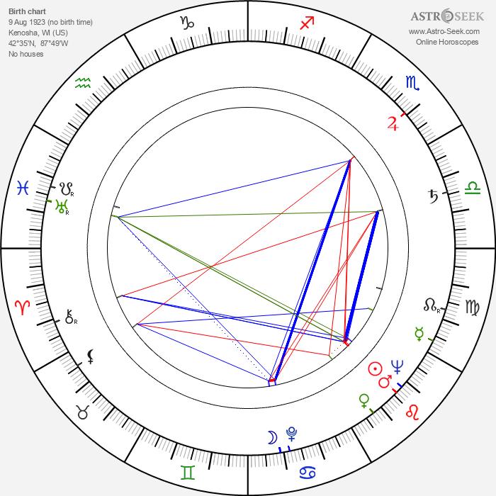 John Stephenson - Astrology Natal Birth Chart