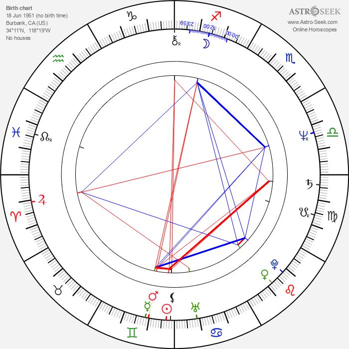 John Steppling - Astrology Natal Birth Chart