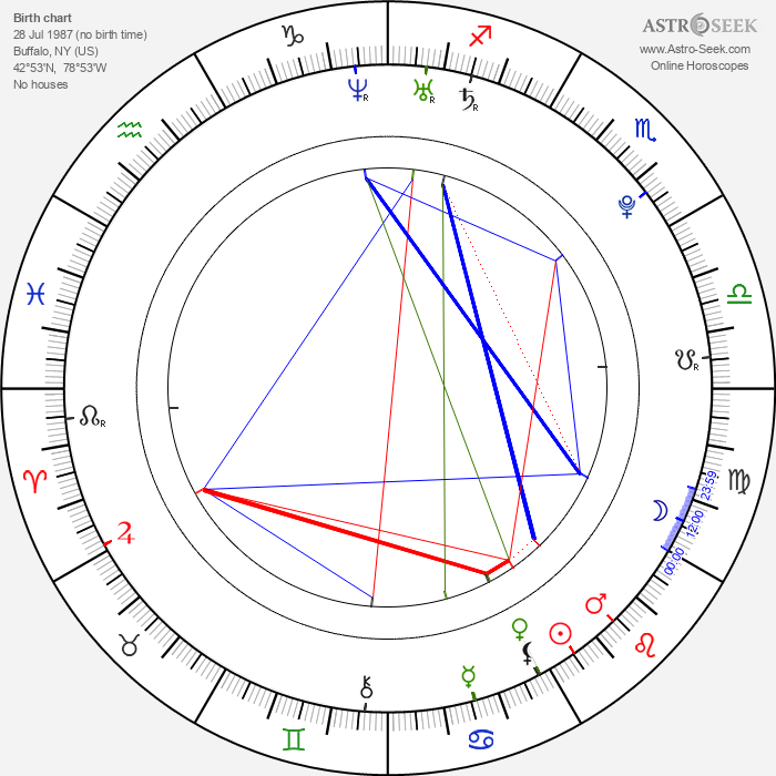 John Stevens - Astrology Natal Birth Chart