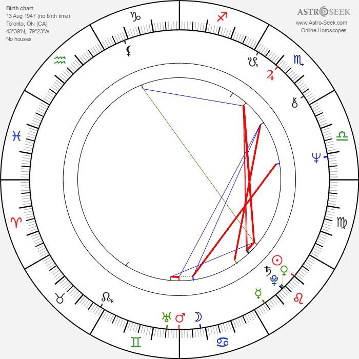 John Stocker - Astrology Natal Birth Chart