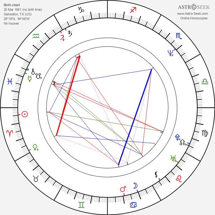 John Stockwell - Astrology Natal Birth Chart