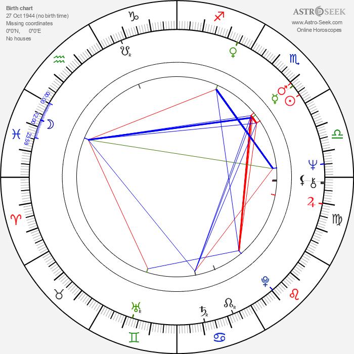 John Stoneham Sr. - Astrology Natal Birth Chart