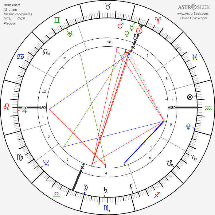 John Strachan - Astrology Natal Birth Chart