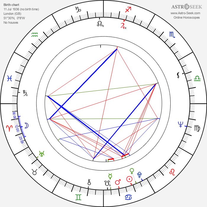 John Stride - Astrology Natal Birth Chart