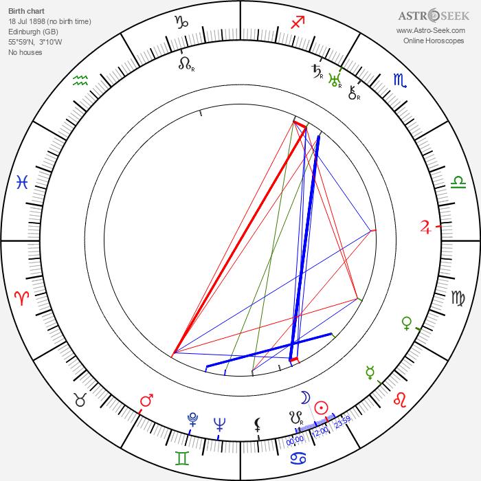 John Stuart - Astrology Natal Birth Chart