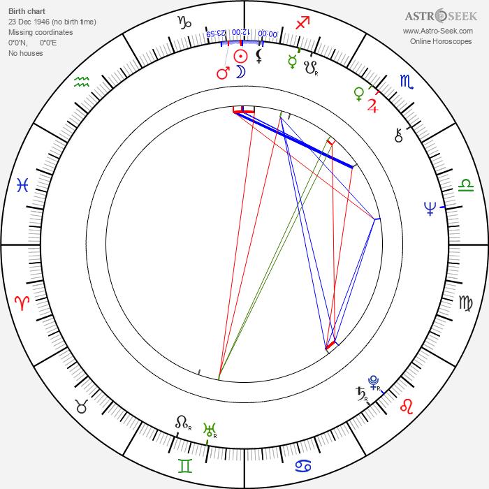 John Sullivan - Astrology Natal Birth Chart