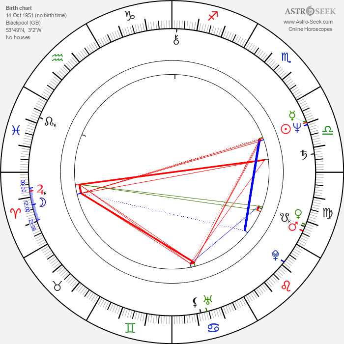 John Sumner - Astrology Natal Birth Chart