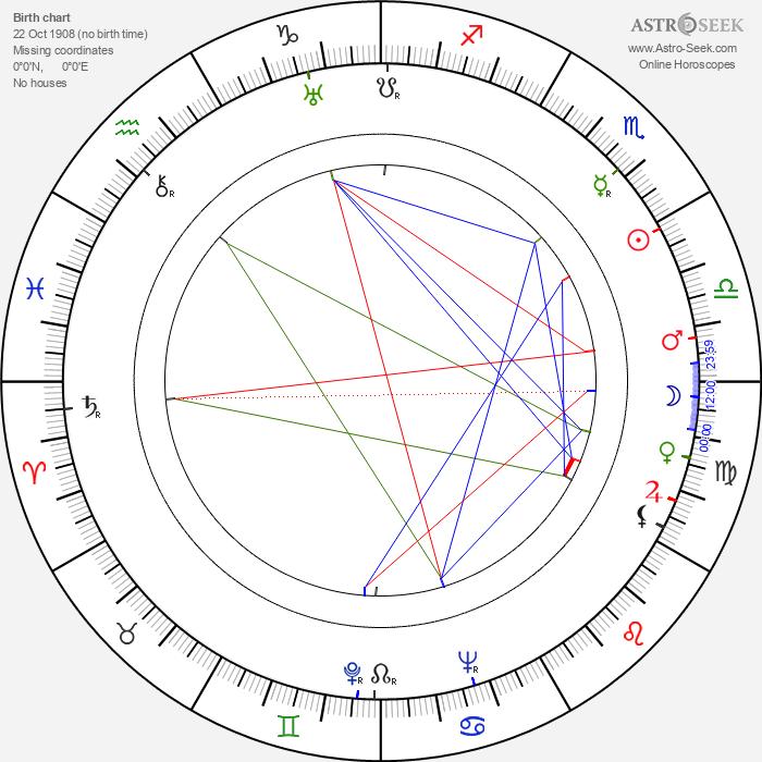John Sutton - Astrology Natal Birth Chart