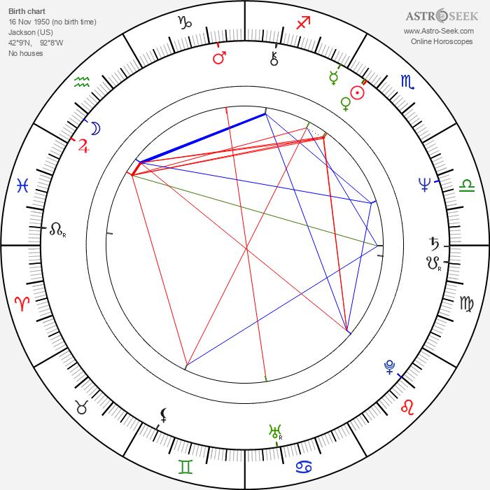 John Swartzwelder - Astrology Natal Birth Chart