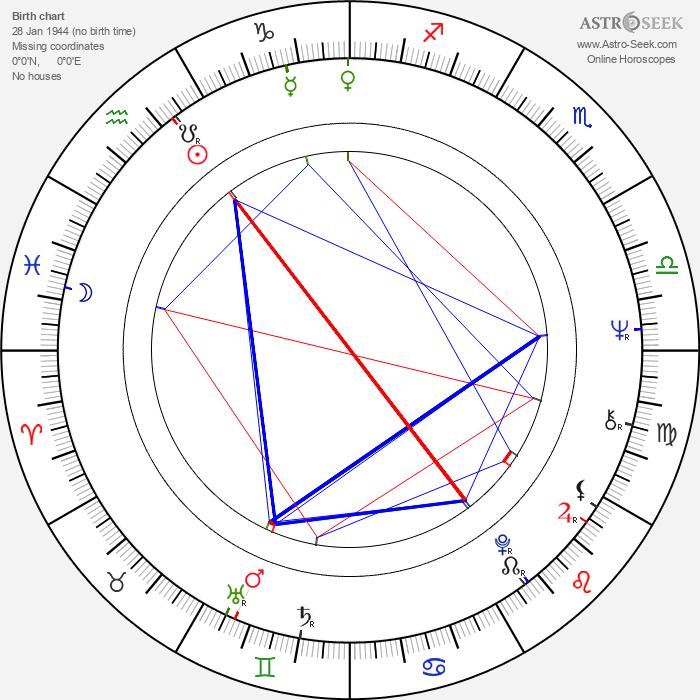 John Tavener - Astrology Natal Birth Chart
