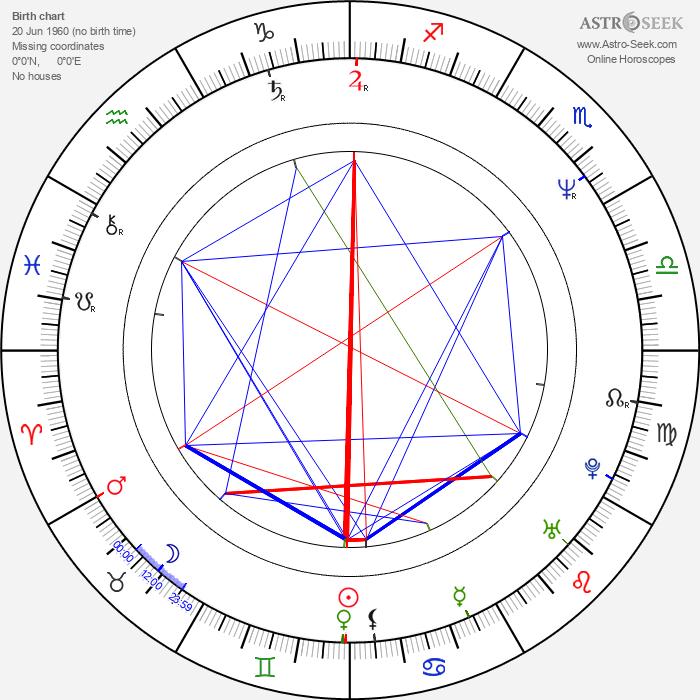 John Taylor - Astrology Natal Birth Chart