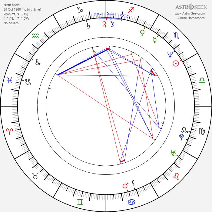 John Thaddeus - Astrology Natal Birth Chart