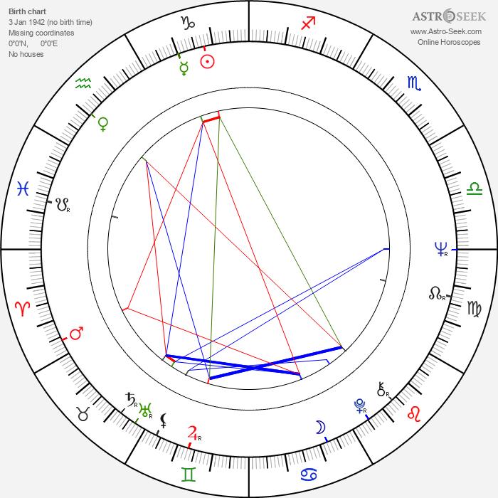 John Thaw - Astrology Natal Birth Chart