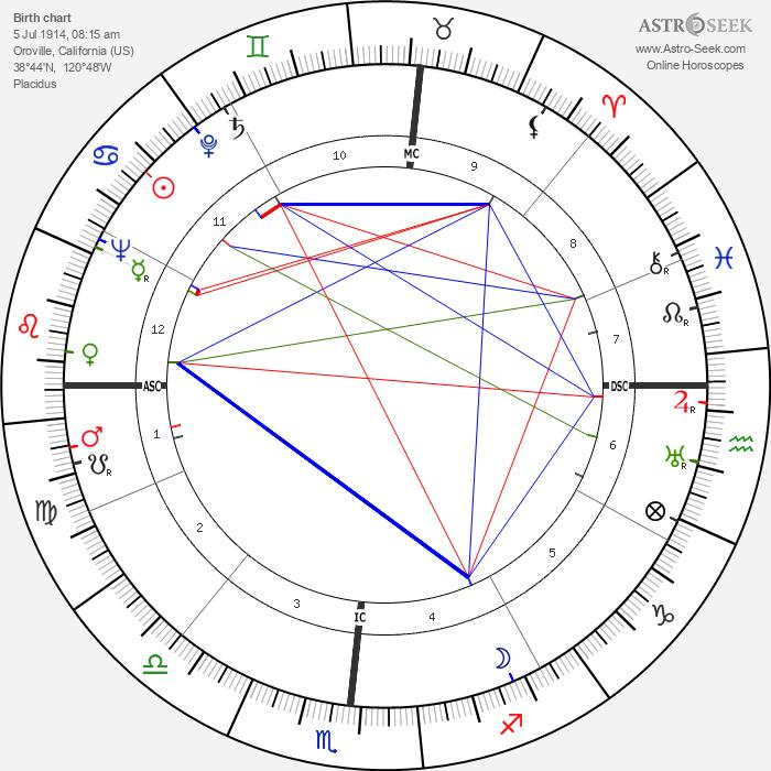 John Thomas Dunlop - Astrology Natal Birth Chart