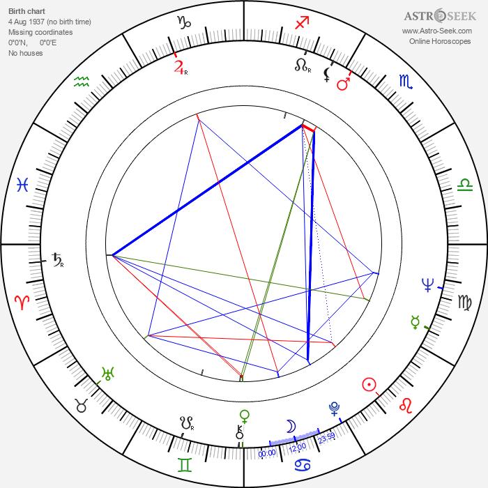 John Tormey - Astrology Natal Birth Chart