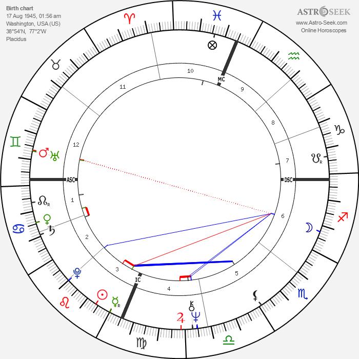 John Townley - Astrology Natal Birth Chart