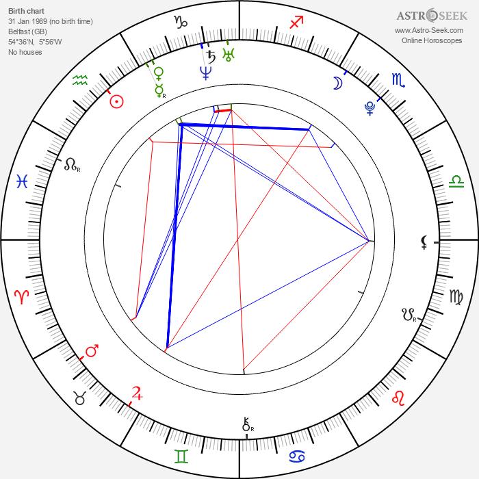 John Travers - Astrology Natal Birth Chart