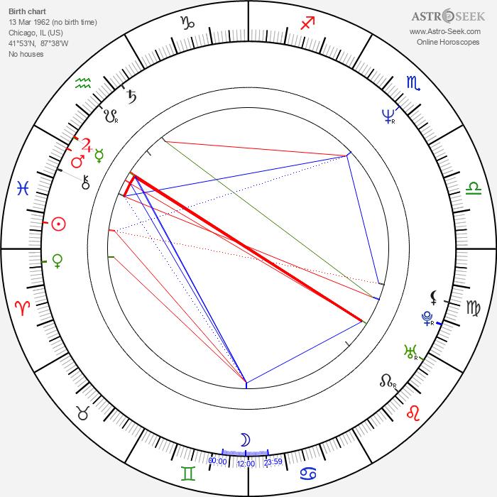 John Turk - Astrology Natal Birth Chart