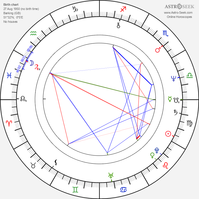 John Turnbull - Astrology Natal Birth Chart