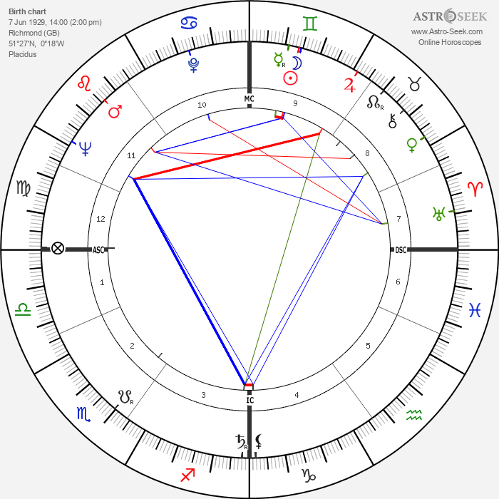 John Turner - Astrology Natal Birth Chart