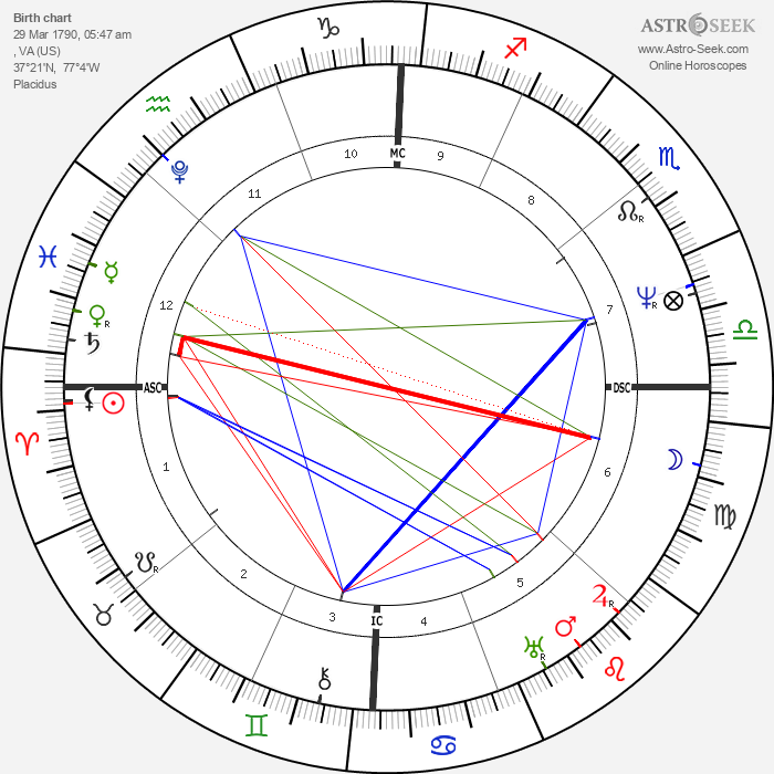 John Tyler - Astrology Natal Birth Chart