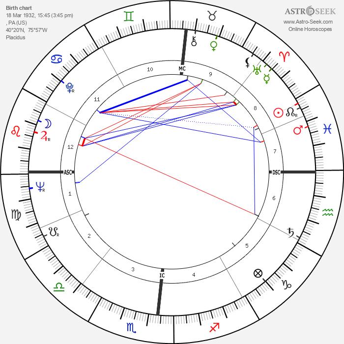 John Updike - Astrology Natal Birth Chart