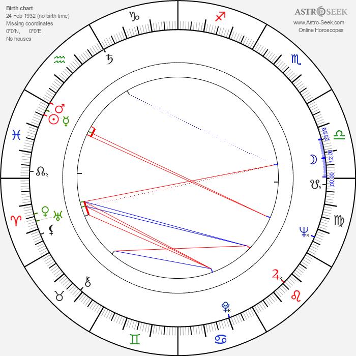 John Vernon - Astrology Natal Birth Chart