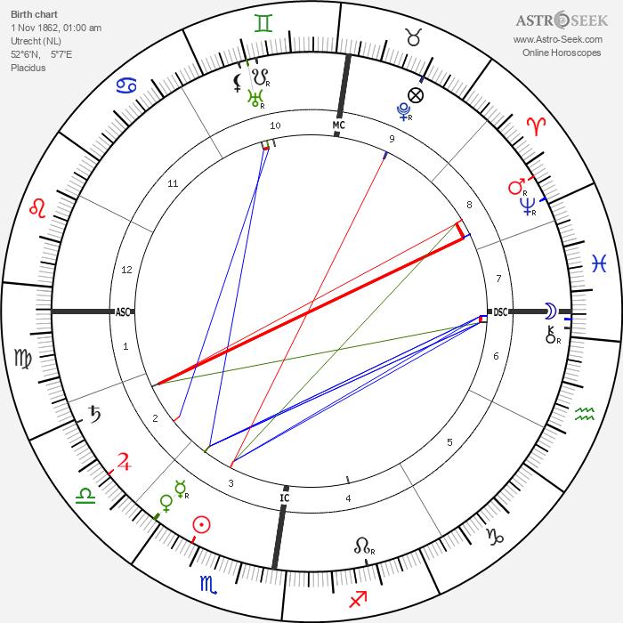 John Wagenaar - Astrology Natal Birth Chart