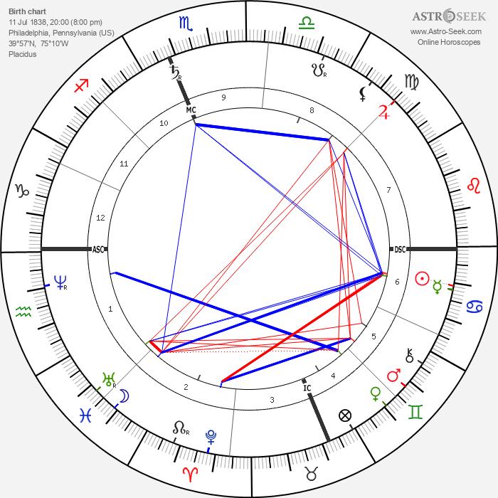 John Wanamaker - Astrology Natal Birth Chart