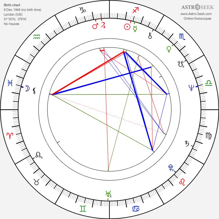 John Waters - Astrology Natal Birth Chart