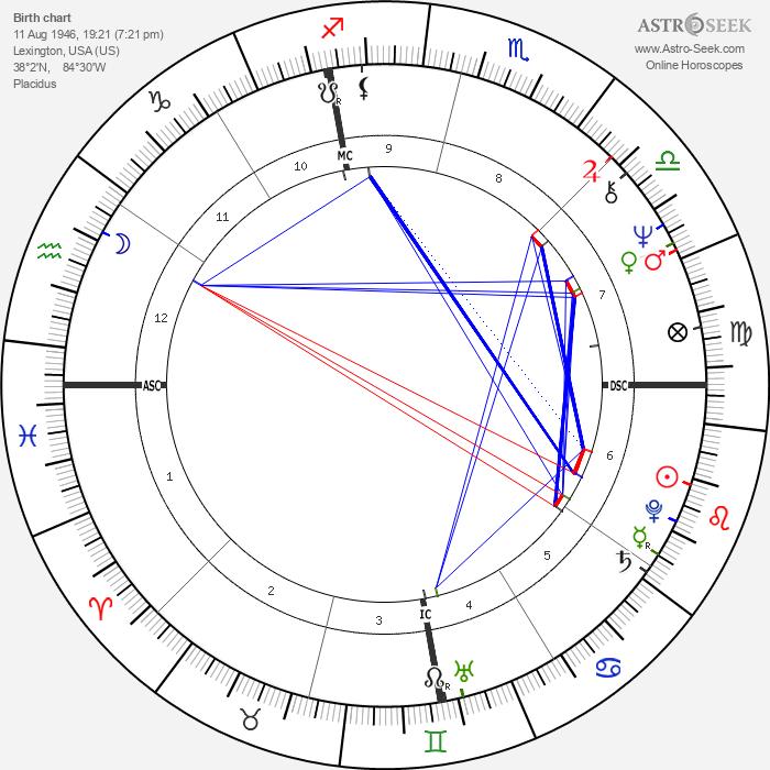 John Wayne Conlee - Astrology Natal Birth Chart