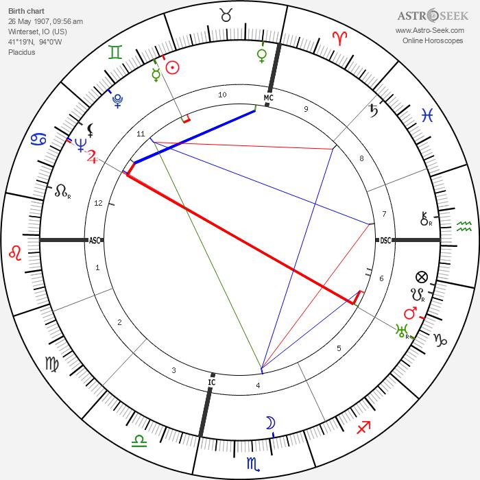 John Wayne - Astrology Natal Birth Chart