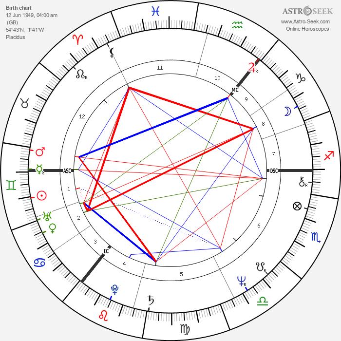 John Wetton - Astrology Natal Birth Chart