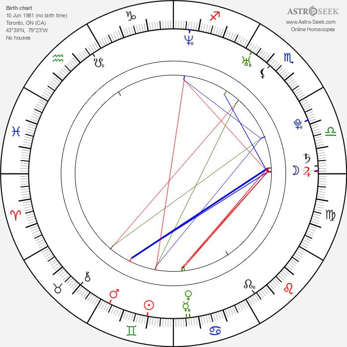 John White - Astrology Natal Birth Chart