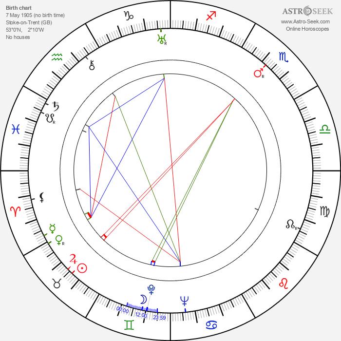 John Wilcox - Astrology Natal Birth Chart