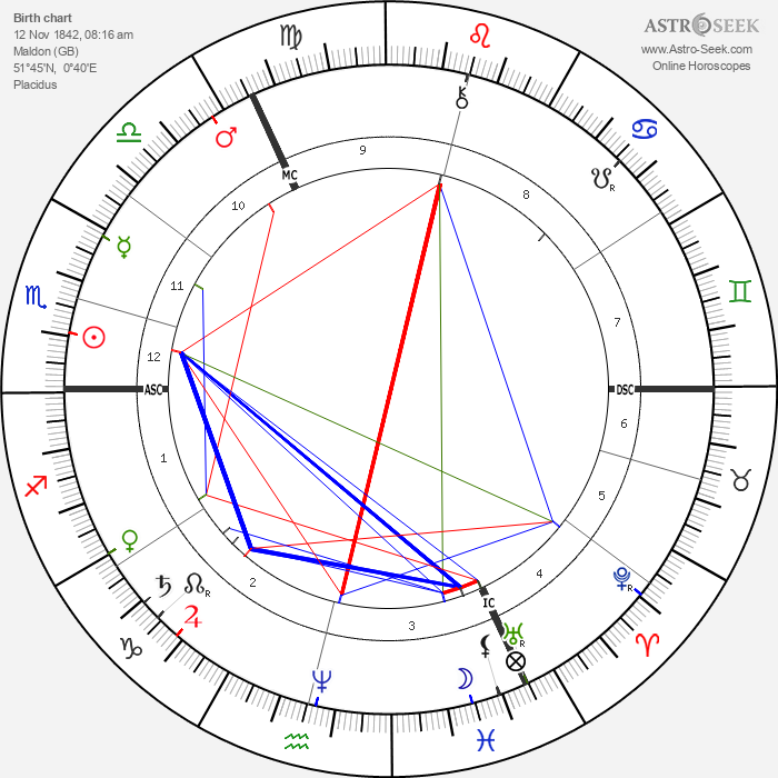 John William Strutt - Astrology Natal Birth Chart